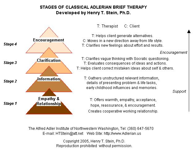 Stages of Classical Adlerian Brief Therapy